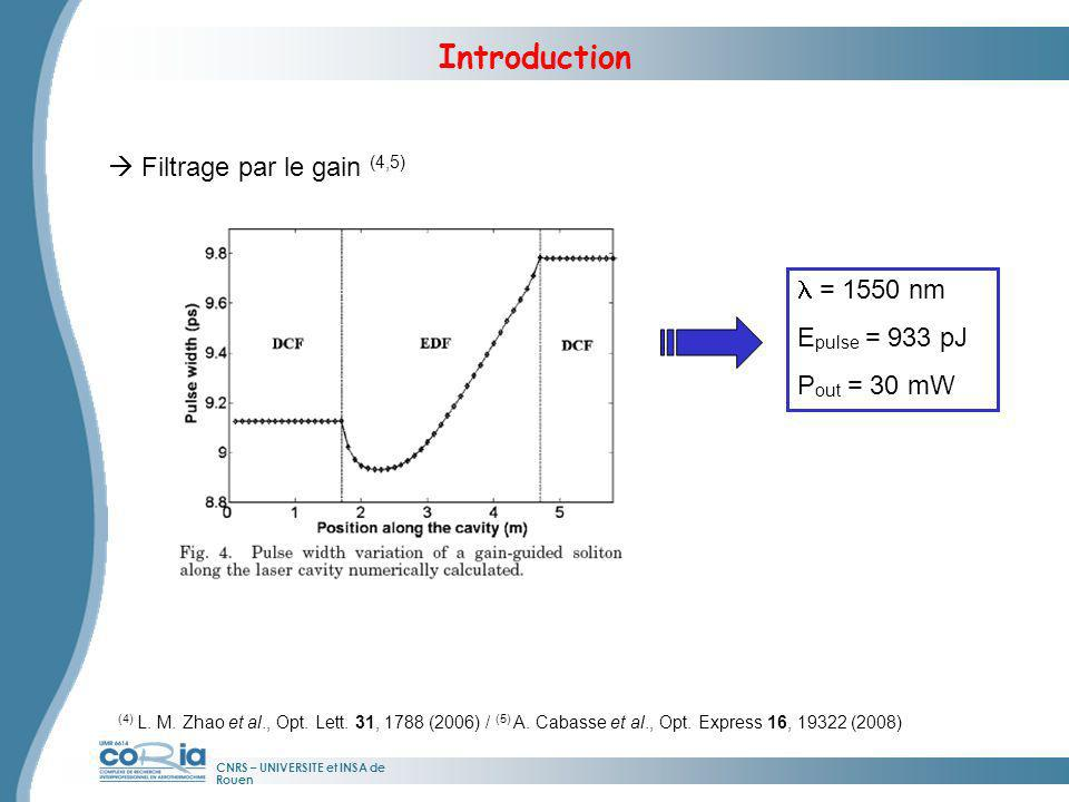 Introduction  Filtrage par le gain (4,5) l = 1550 nm Epulse = 933 pJ