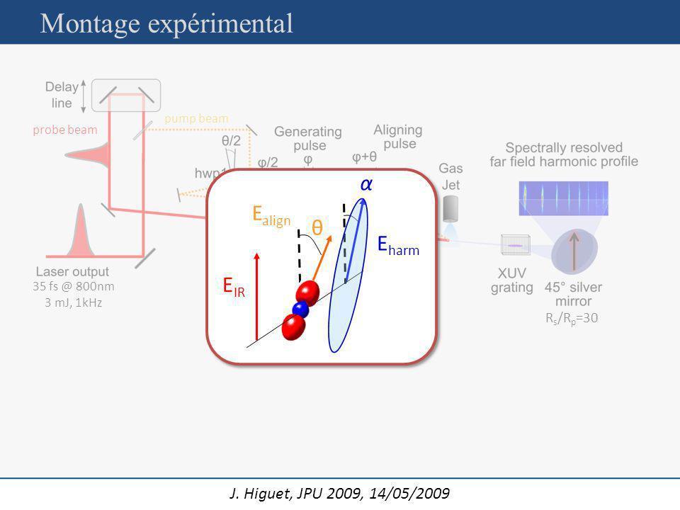 Montage expérimental α Ealign θ Eharm EIR Rs/Rp=30 pump beam