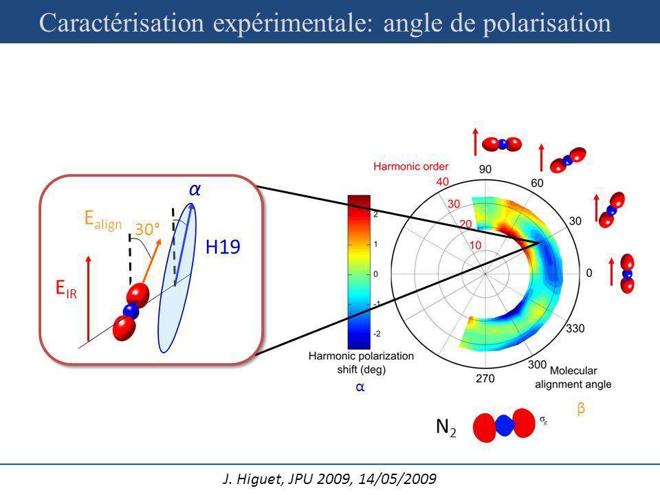 Caractérisation expérimentale: angle de polarisation