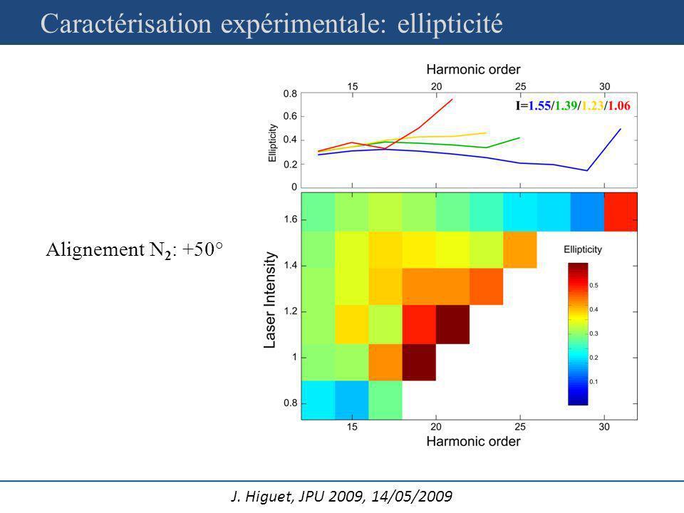 Caractérisation expérimentale: ellipticité