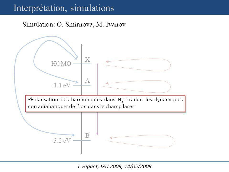 Interprétation, simulations