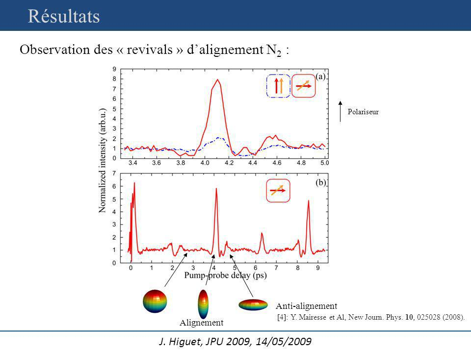 Résultats Observation des « revivals » d'alignement N2 :