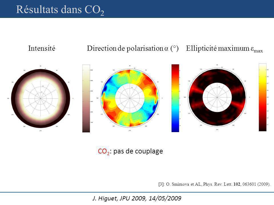 Résultats dans CO2 Intensité Direction de polarisation α (°)