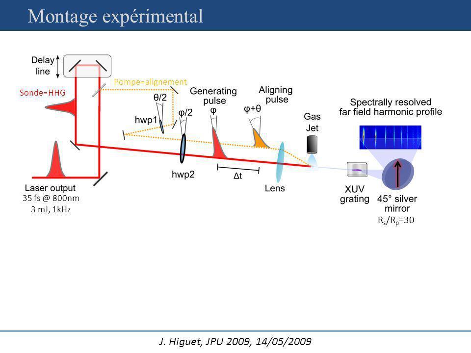 Montage expérimental Rs/Rp=30 Pompe=alignement Sonde=HHG
