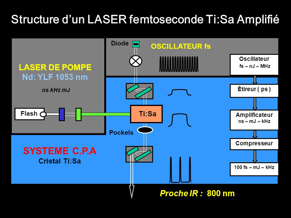 LASER DE POMPE Nd: YLF 1053 nm