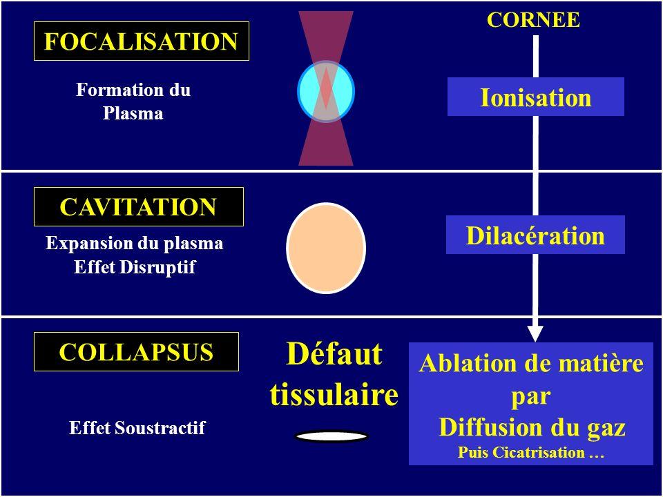 Défaut tissulaire Ionisation Dilacération Ablation de matière par