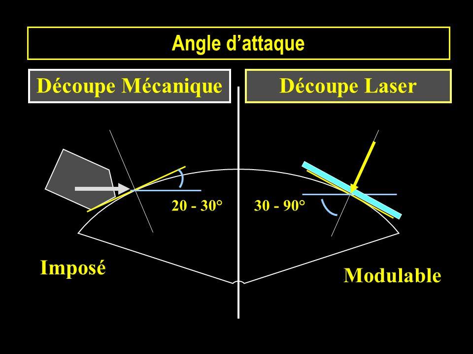 Angle d'attaque Découpe Mécanique Découpe Laser Imposé Modulable