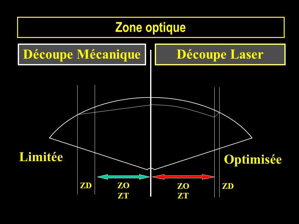 Zone optique Découpe Mécanique Découpe Laser Limitée Optimisée ZD ZO