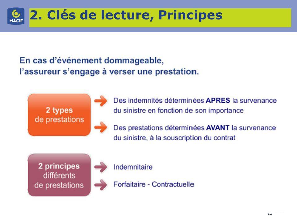 2. Clés de lecture, Principes