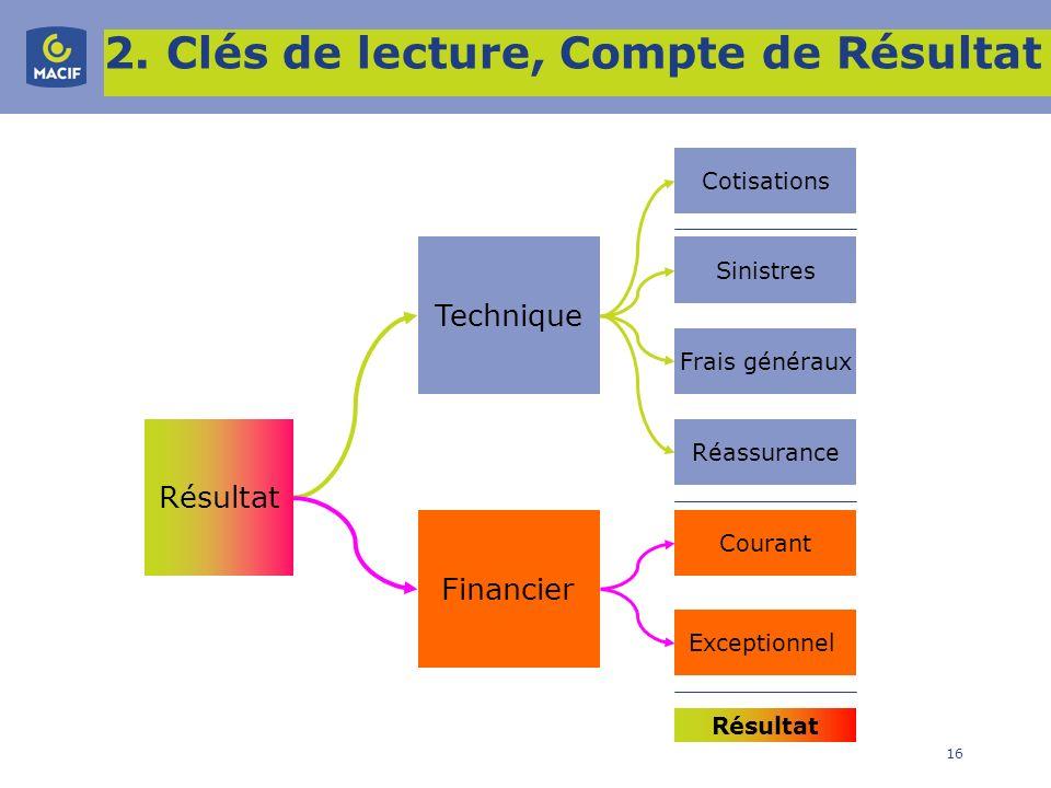2. Clés de lecture, Compte de Résultat