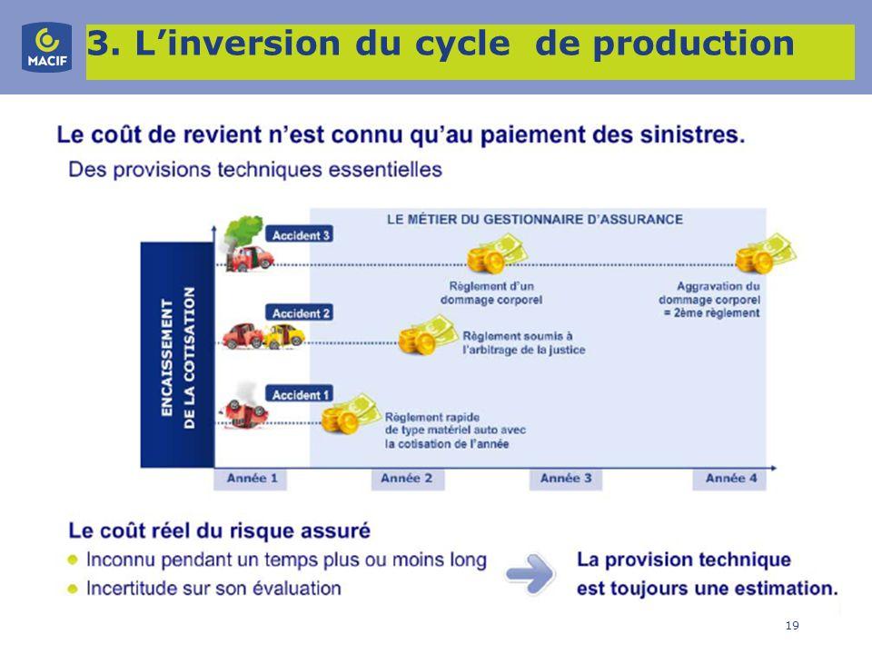 3. L'inversion du cycle de production