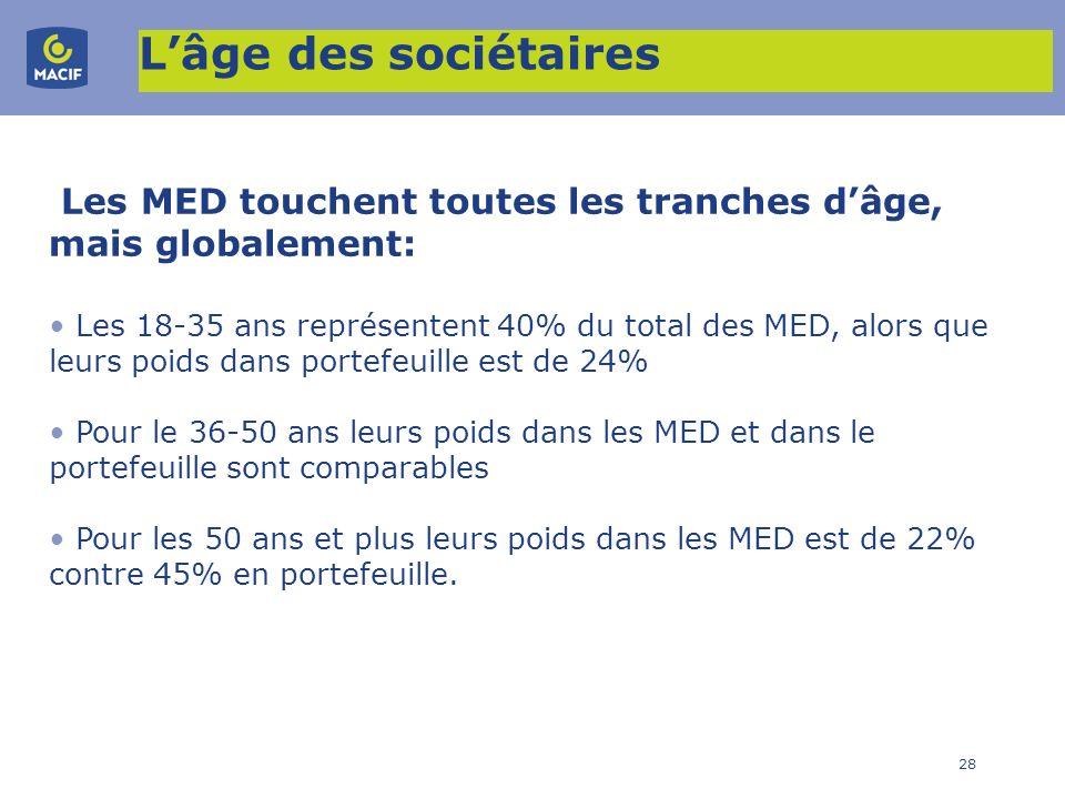 L'âge des sociétaires Les MED touchent toutes les tranches d'âge, mais globalement: