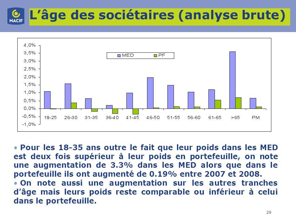 L'âge des sociétaires (analyse brute)