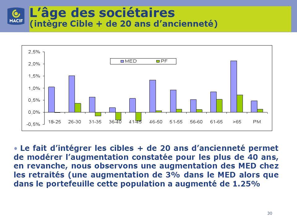 L'âge des sociétaires (intègre Cible + de 20 ans d'ancienneté)