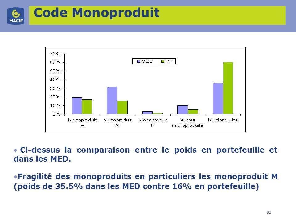 Code MonoproduitCi-dessus la comparaison entre le poids en portefeuille et dans les MED.