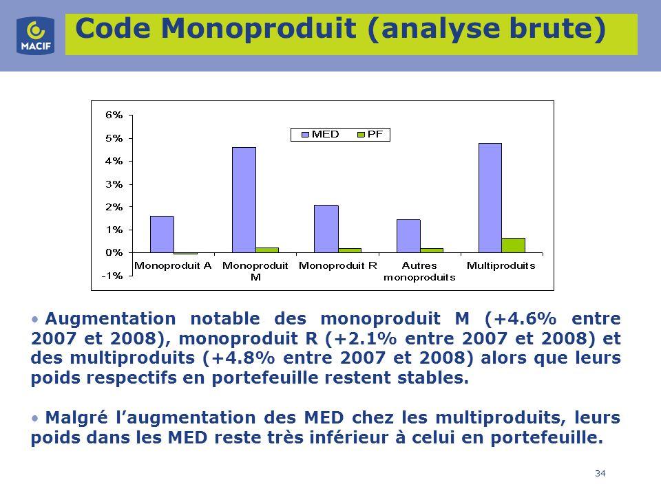 Code Monoproduit (analyse brute)