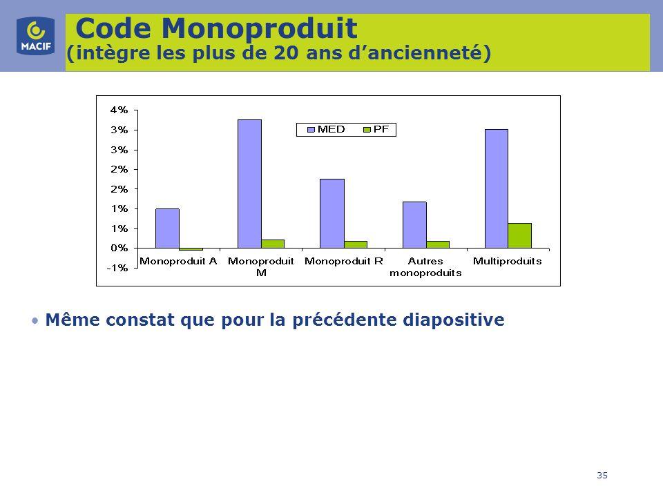 Code Monoproduit (intègre les plus de 20 ans d'ancienneté)