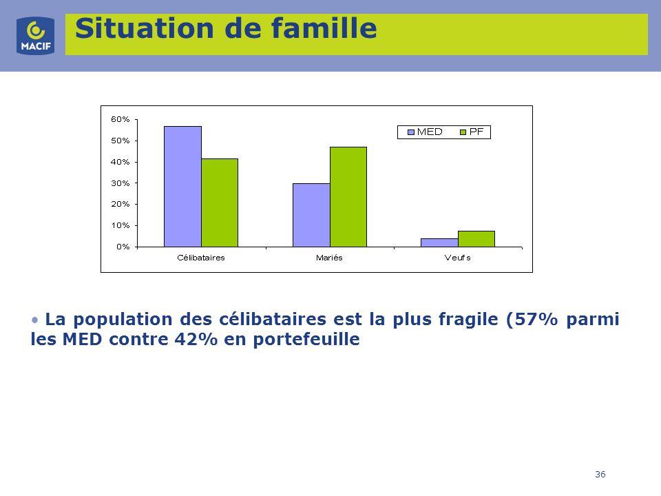 Situation de familleLa population des célibataires est la plus fragile (57% parmi les MED contre 42% en portefeuille.