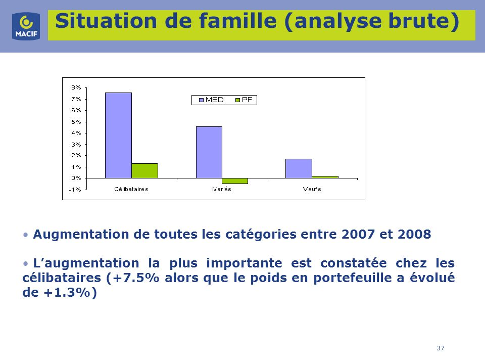Situation de famille (analyse brute)