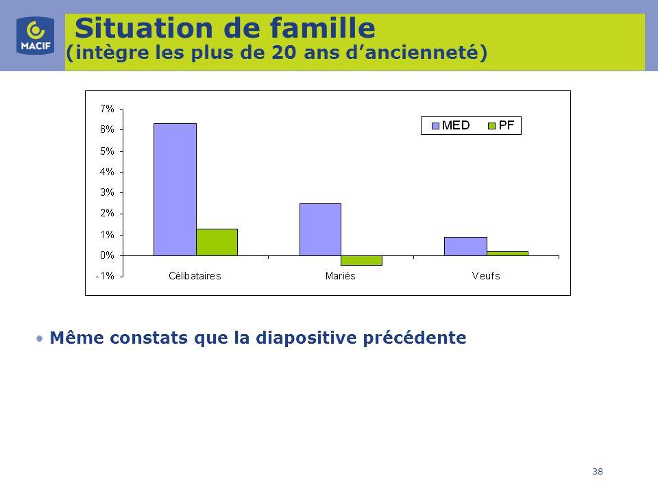 Situation de famille (intègre les plus de 20 ans d'ancienneté)