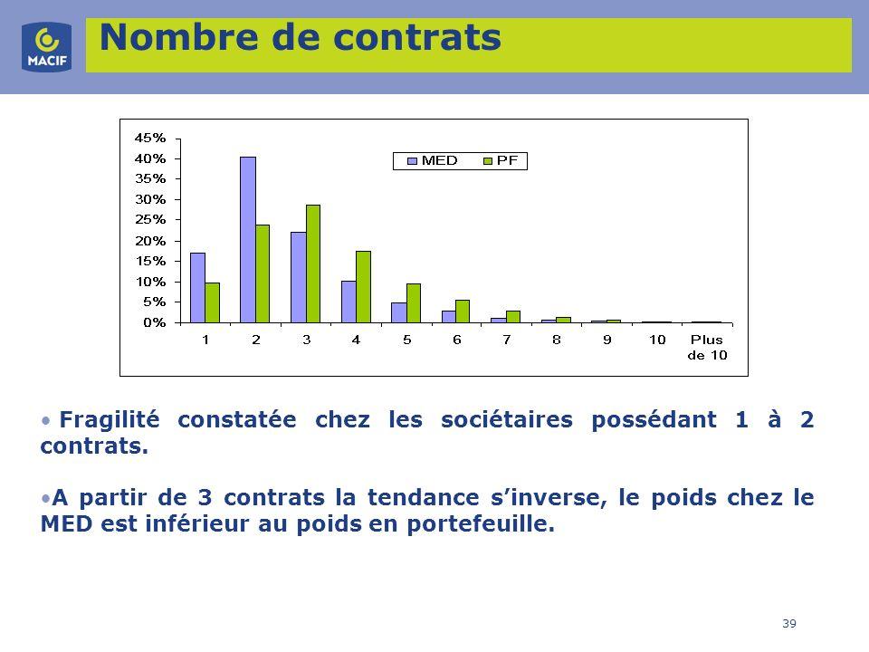 Nombre de contrats Fragilité constatée chez les sociétaires possédant 1 à 2 contrats.