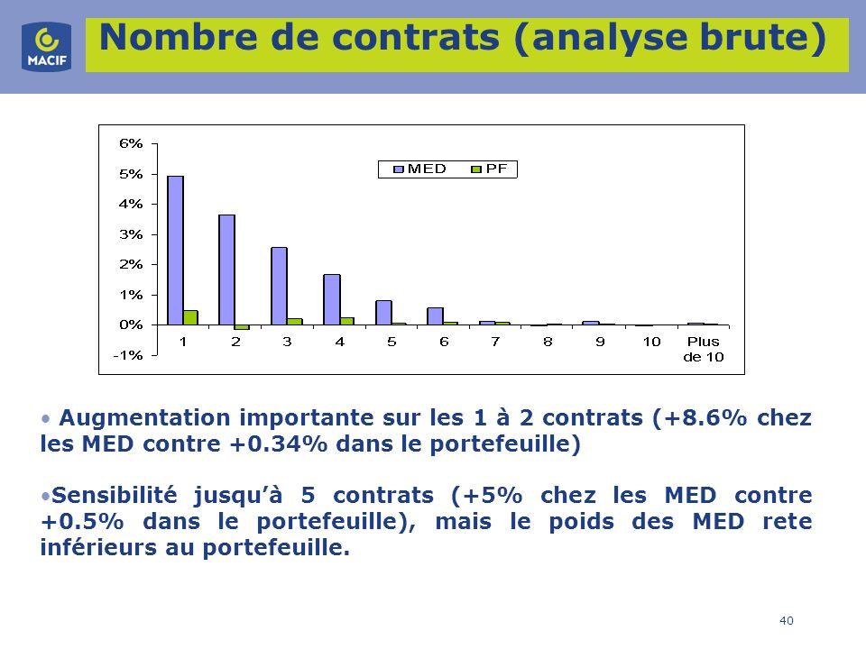 Nombre de contrats (analyse brute)