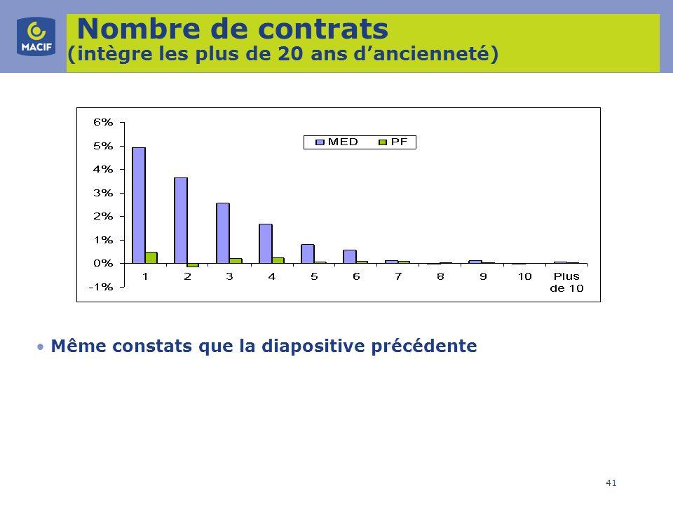Nombre de contrats (intègre les plus de 20 ans d'ancienneté)