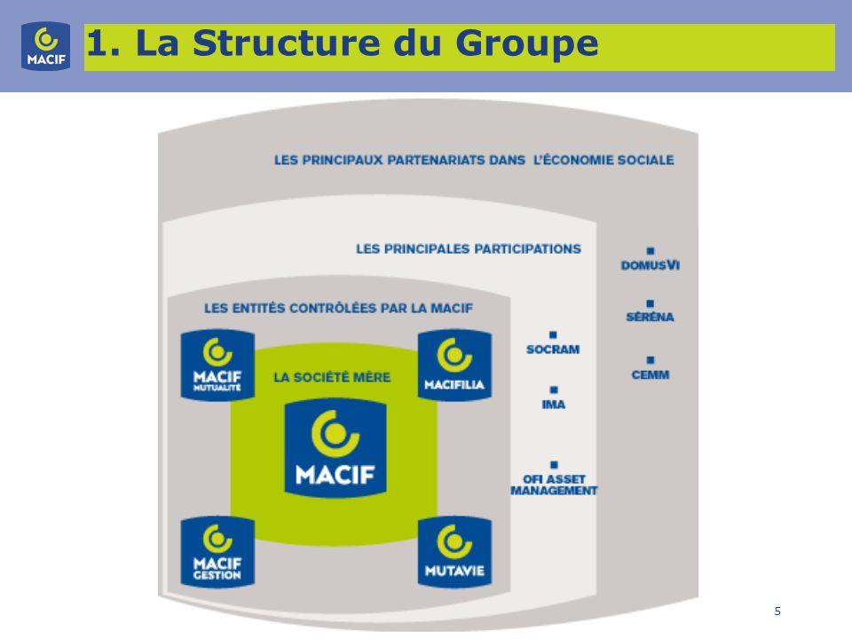 1. La Structure du Groupe