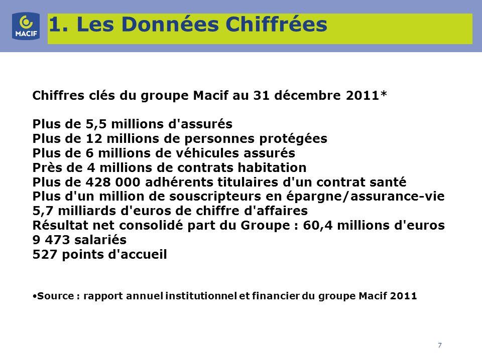 1. Les Données Chiffrées Chiffres clés du groupe Macif au 31 décembre 2011* Plus de 5,5 millions d assurés.