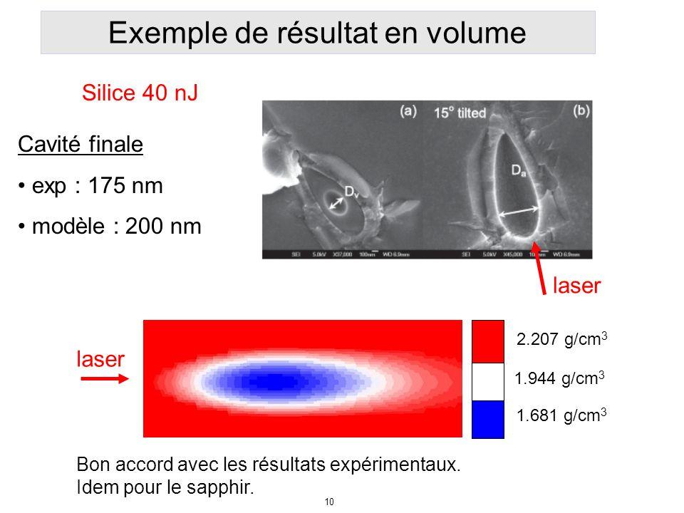 Exemple de résultat en volume