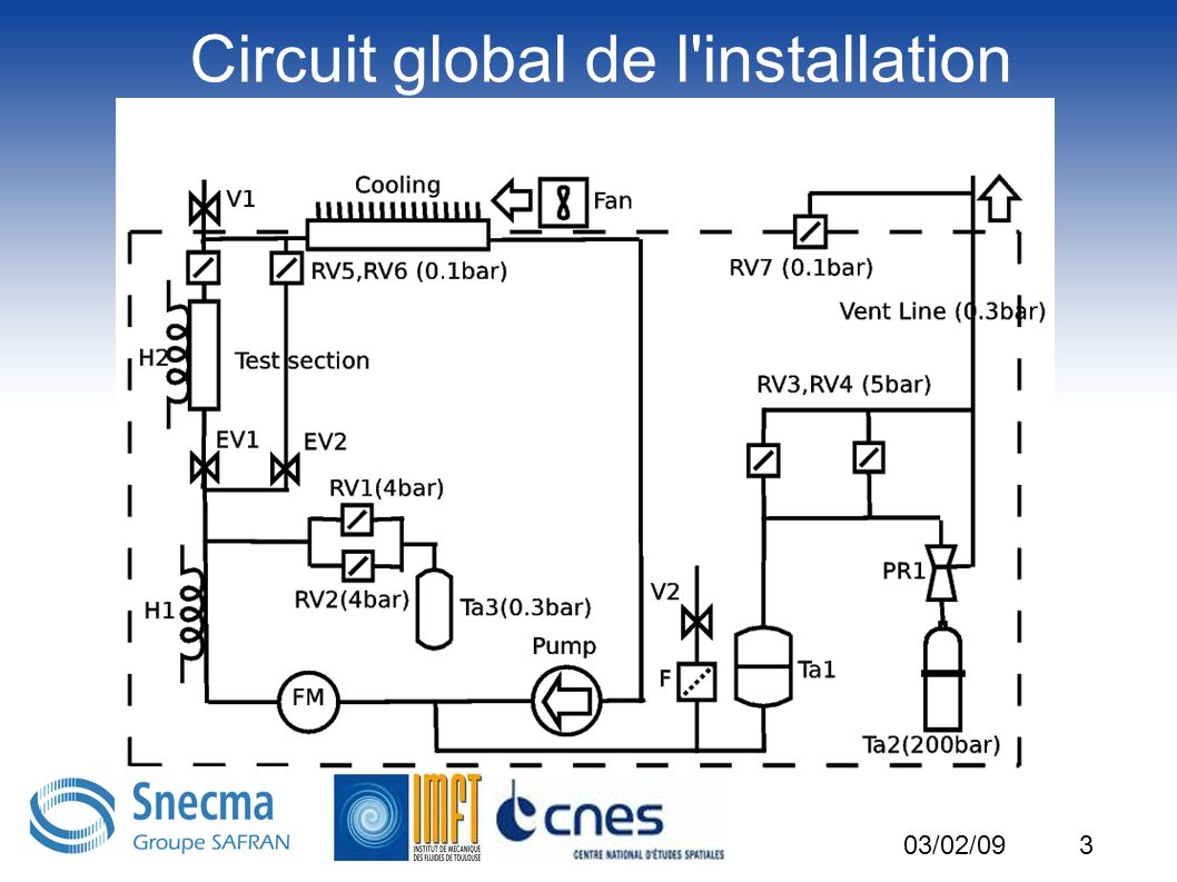 Circuit global de l installation
