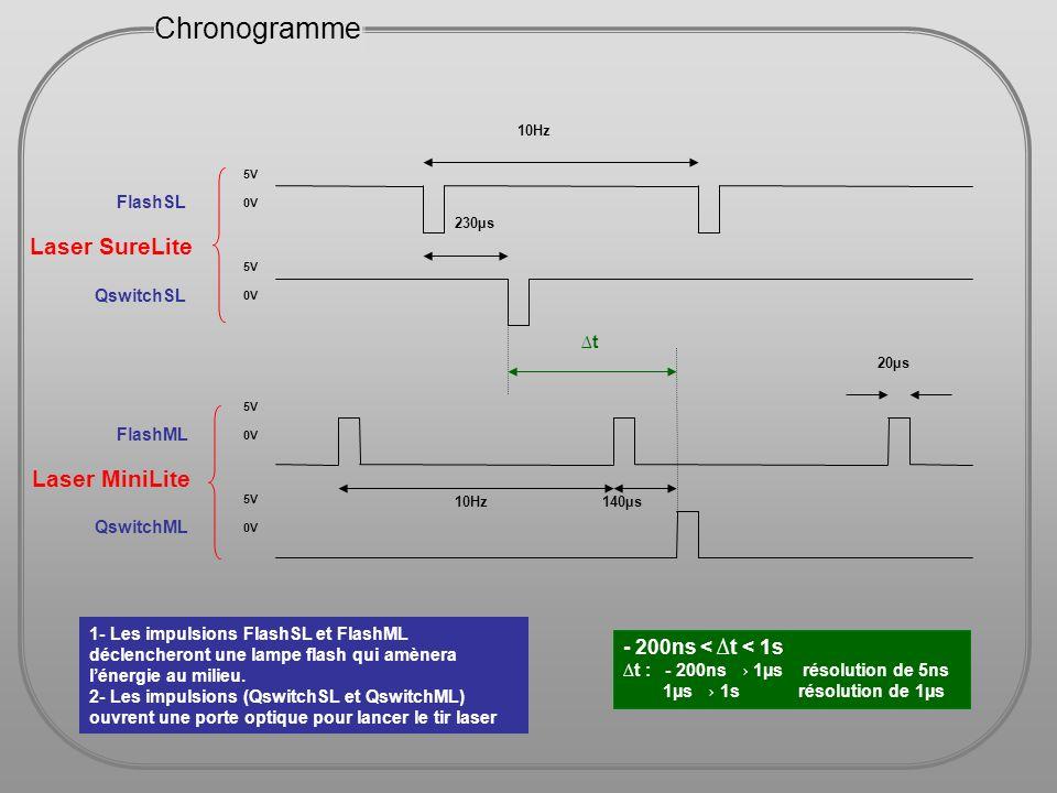 Chronogramme Laser SureLite Laser MiniLite - 200ns < ∆t < 1s