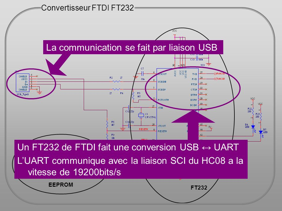 La communication se fait par liaison USB