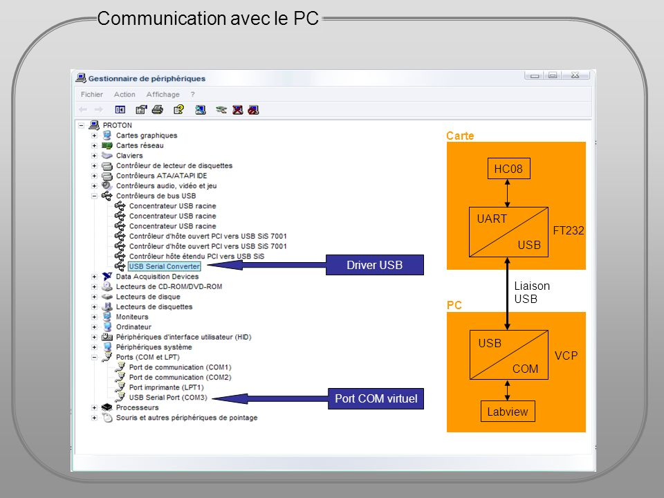 Communication avec le PC