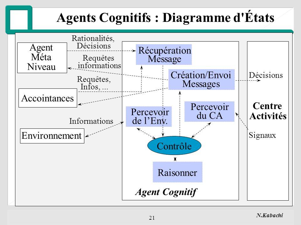 Agents Cognitifs : Diagramme d États