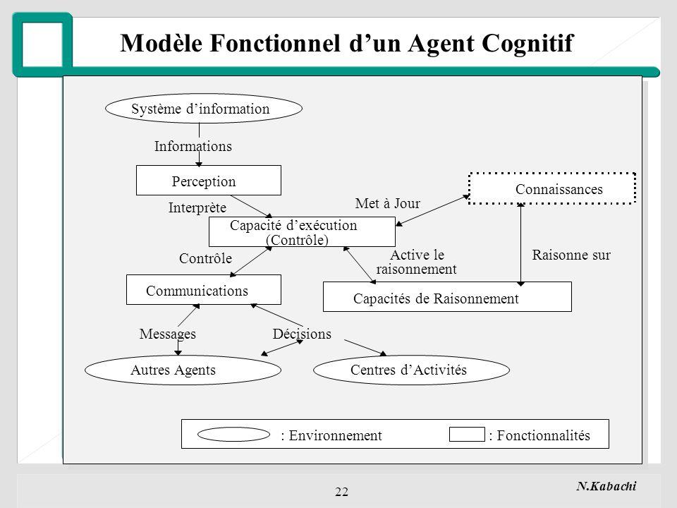 Modèle Fonctionnel d'un Agent Cognitif