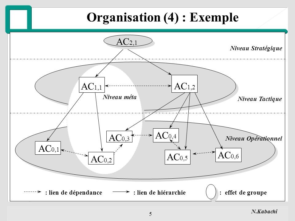 Organisation (4) : Exemple