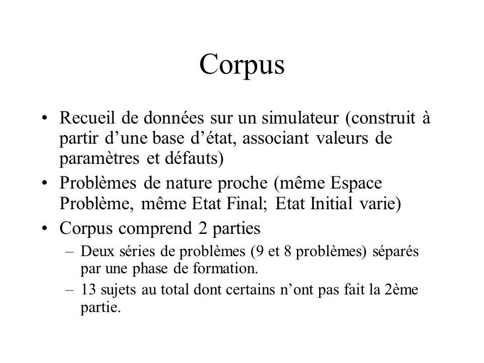 Corpus Recueil de données sur un simulateur (construit à partir d'une base d'état, associant valeurs de paramètres et défauts)
