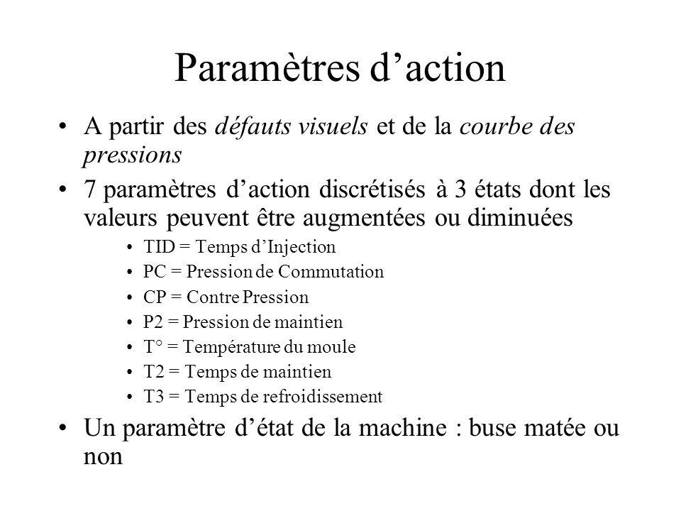 Paramètres d'action A partir des défauts visuels et de la courbe des pressions.