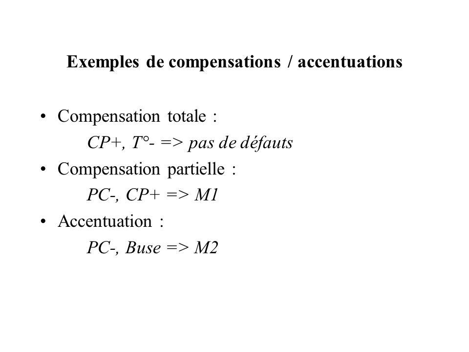 Exemples de compensations / accentuations