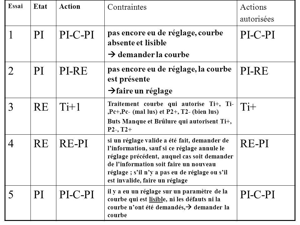 1 PI PI-C-PI 2 PI-RE 3 RE Ti+1 Ti+ 4 RE-PI 5 Contraintes Actions