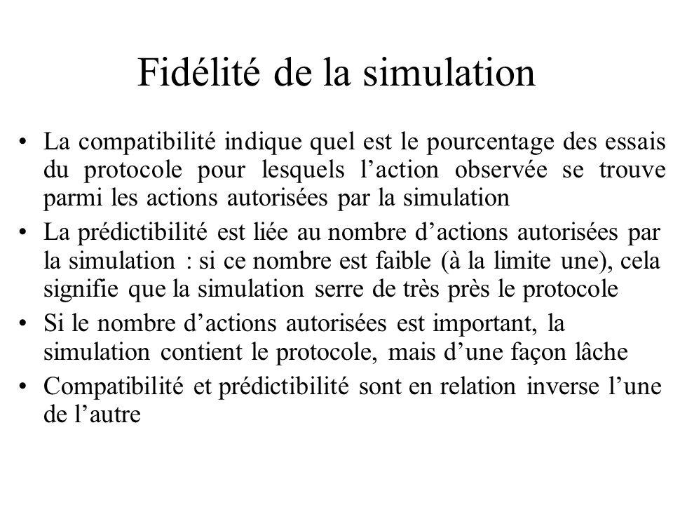 Fidélité de la simulation
