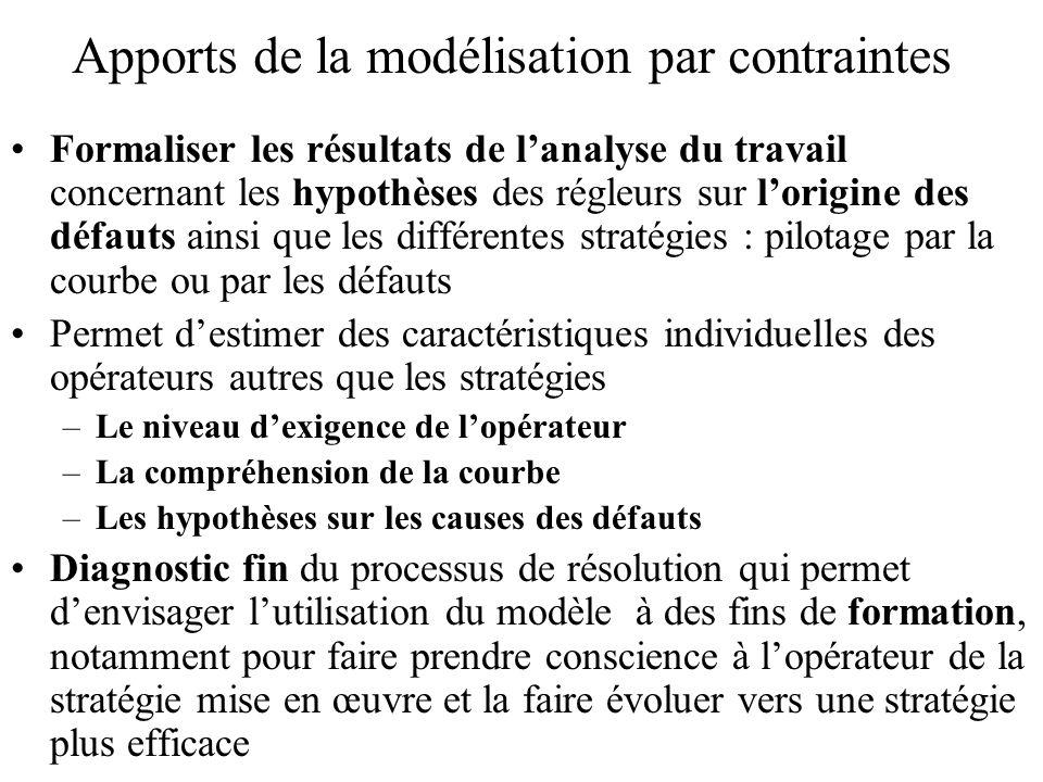Apports de la modélisation par contraintes