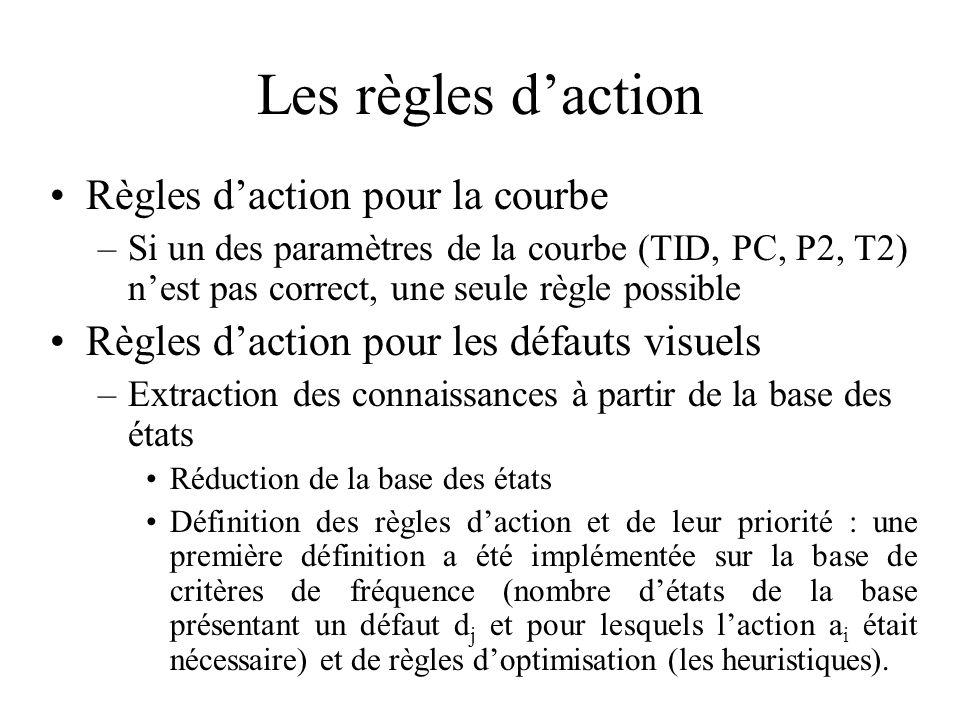 Les règles d'action Règles d'action pour la courbe