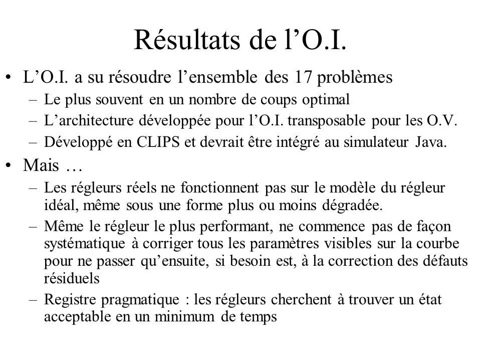 Résultats de l'O.I. L'O.I. a su résoudre l'ensemble des 17 problèmes