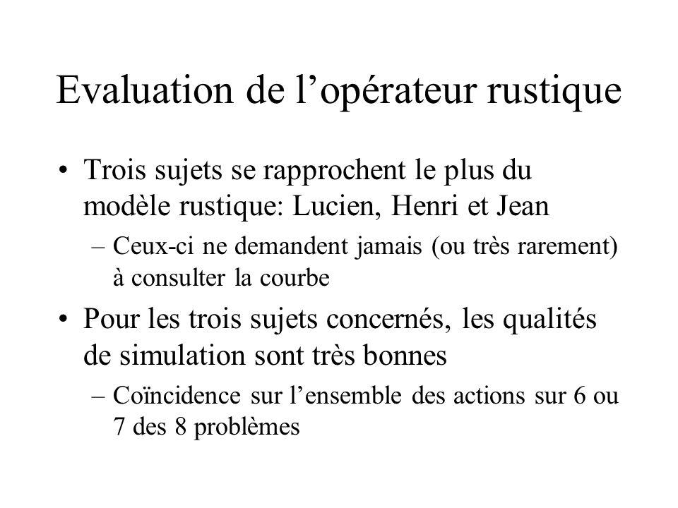 Evaluation de l'opérateur rustique