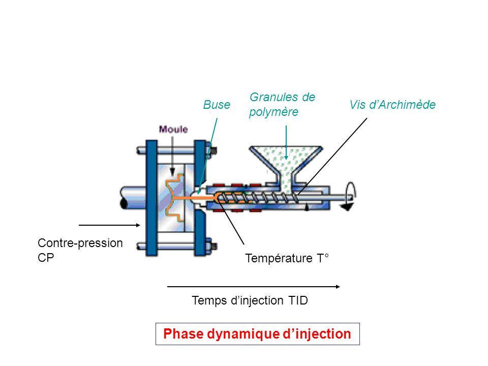 Phase dynamique d'injection