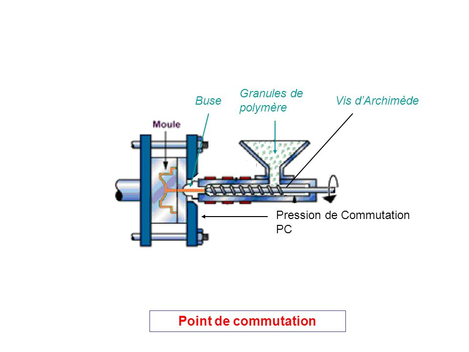 Point de commutation Granules de polymère Buse Vis d'Archimède