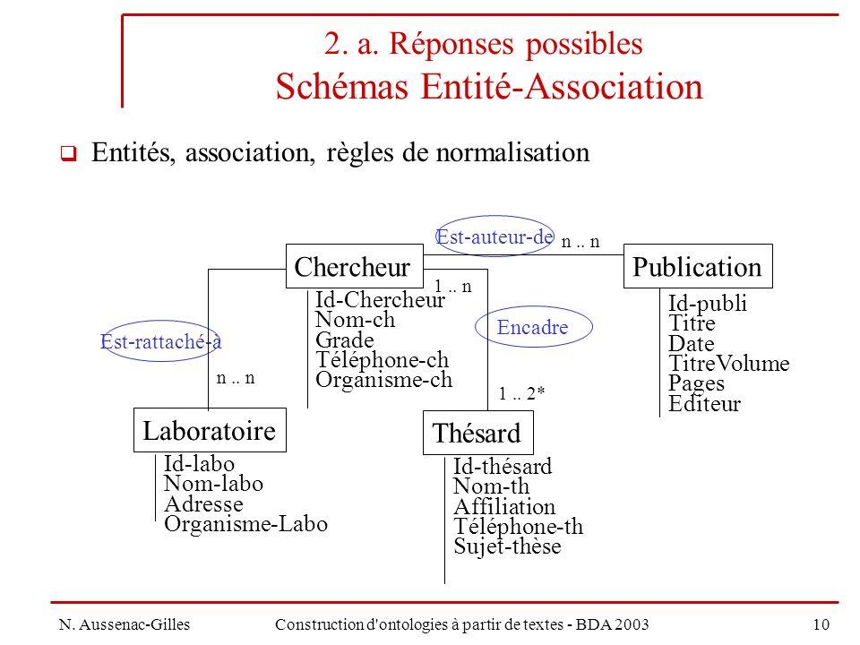 2. a. Réponses possibles Schémas Entité-Association