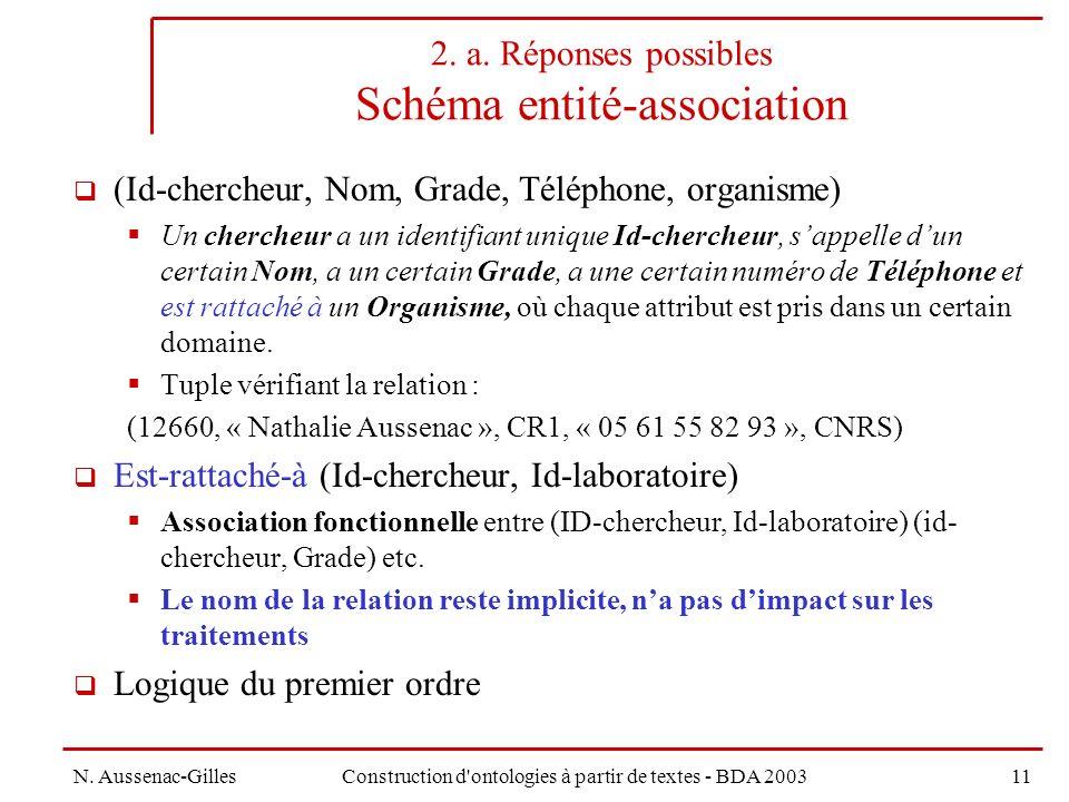 2. a. Réponses possibles Schéma entité-association